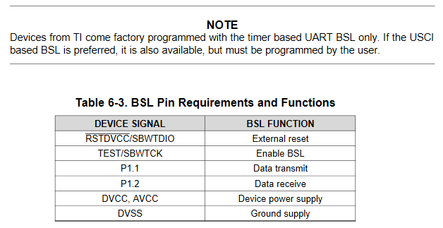 Why is UART BSL not RXD/TXD? - General - 43oh